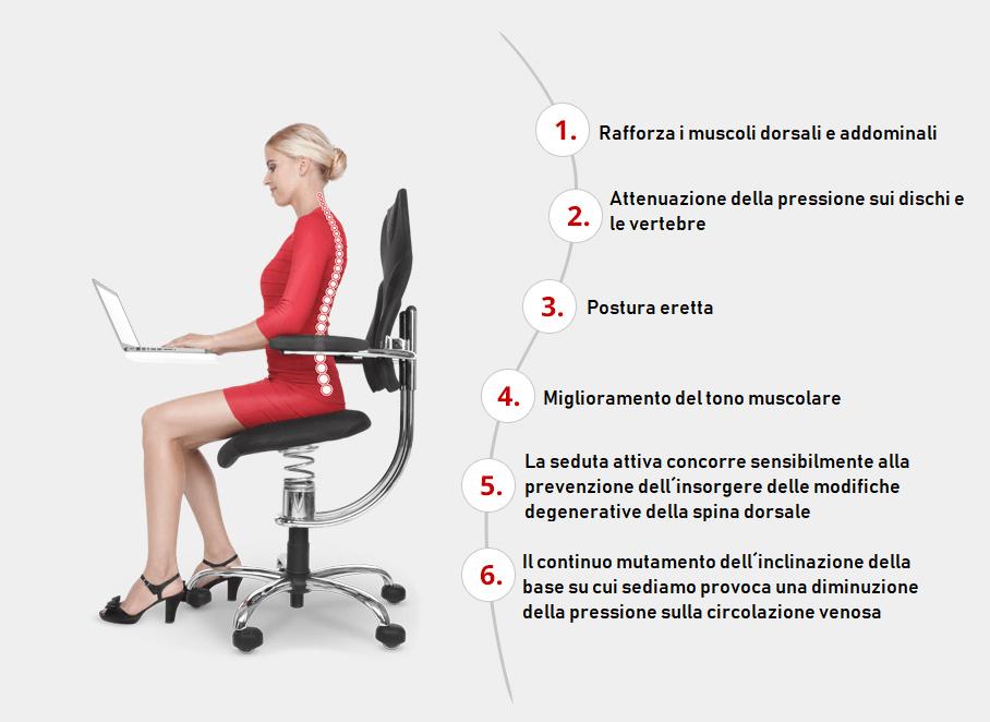 Postura Sedie Ergonomiche Ufficio